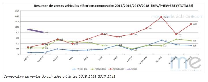 comparativa evolucion coches electricos en españa